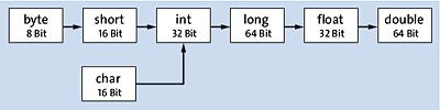 Die Tastenkombination (Strg)+ Leertaste hinter dem if bietet an, eine if-Anweisung mit Block anzulegen.