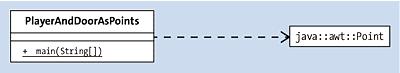 Die Abhängigkeit zwischen einer Klasse und dem java.awt.Point zeigt das UML-Diagramm mit einer gestrichelten Linie an. Attribute und Operationen von Point sind nicht dargestellt.
