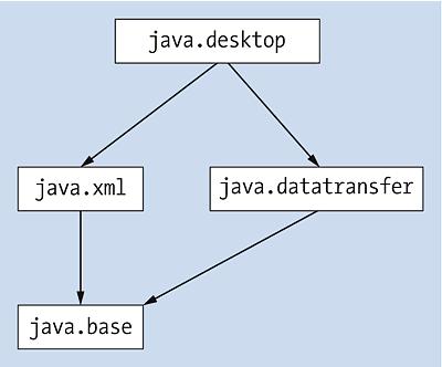 UML-Diagramm der einfachen Schnittstelle Runnable
