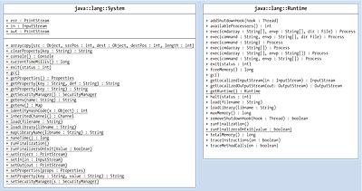 UML-Diagramme für Timer und TimerTask