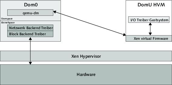 Rheinwerk Computing Linux 29 Virtualisierung Und Emulatoren